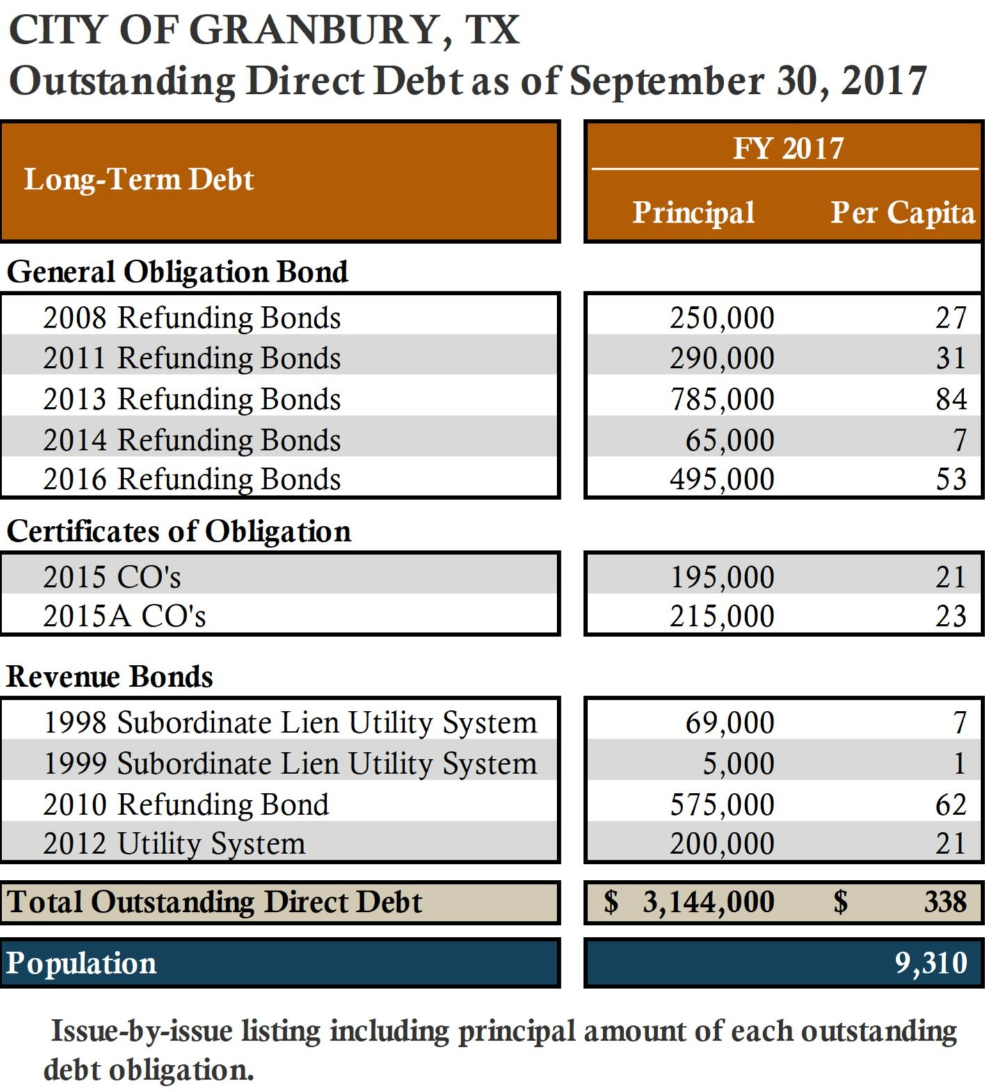 Outstanding Direct Debt- 2017