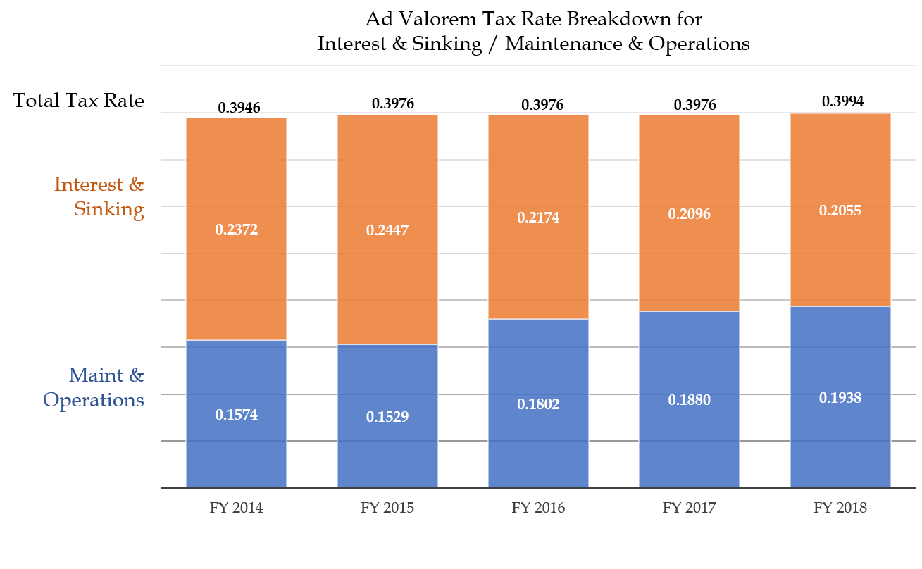 M.O and I.S Tax Rate Breakdown