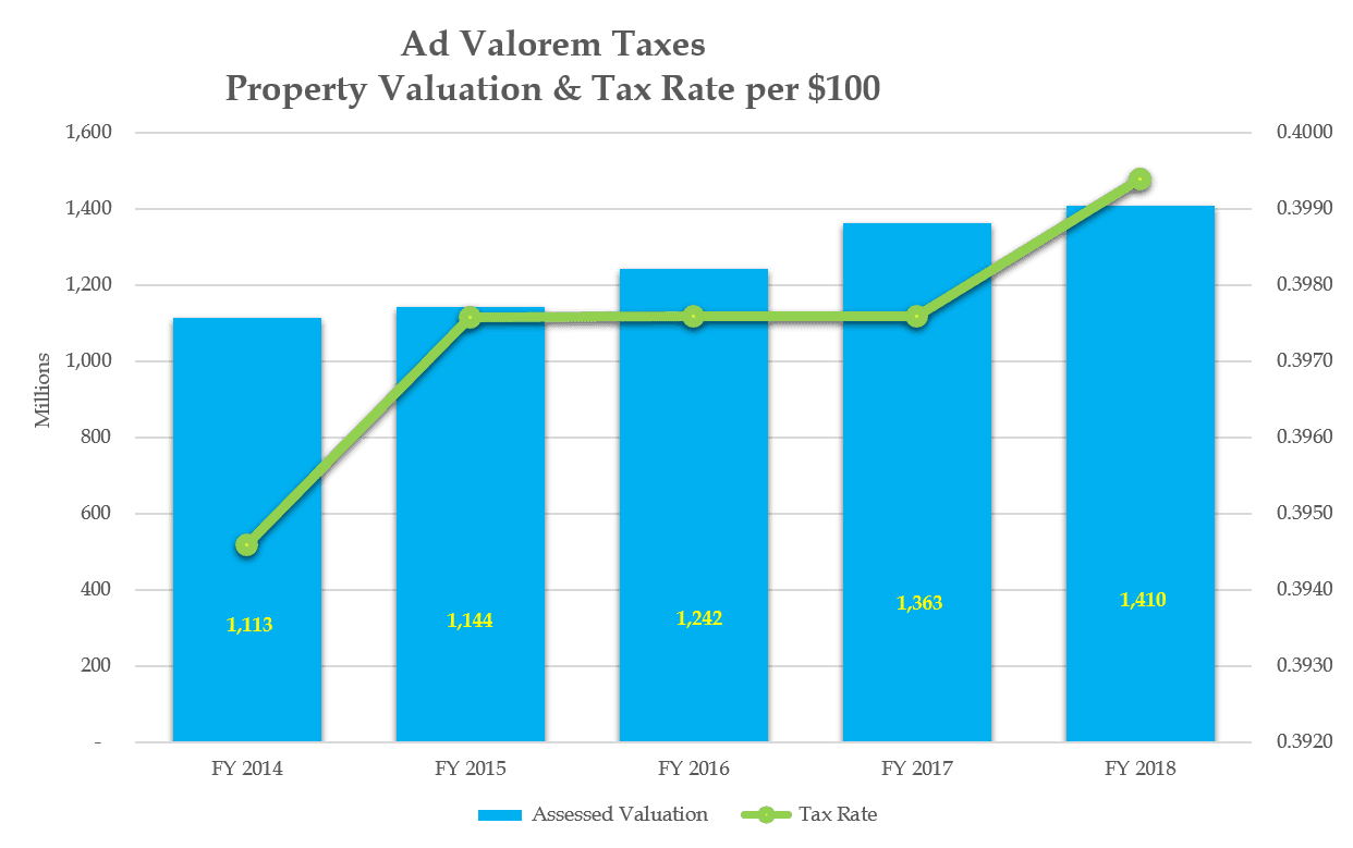 Ad Val and Tax Rate