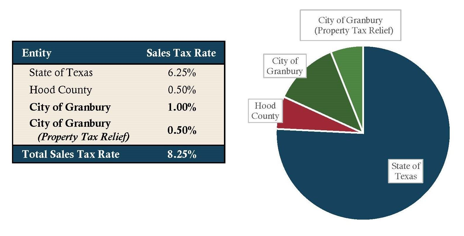 Sales Tax Breakdown