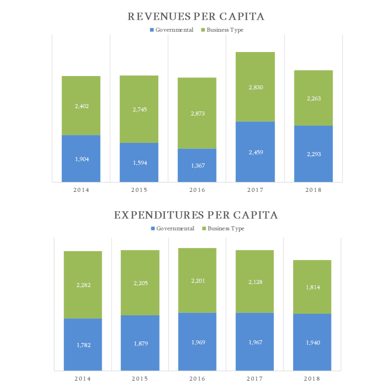 Revenues vs Expenditures 19-20