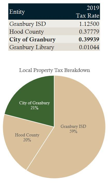 Local Property Taxes for 2019
